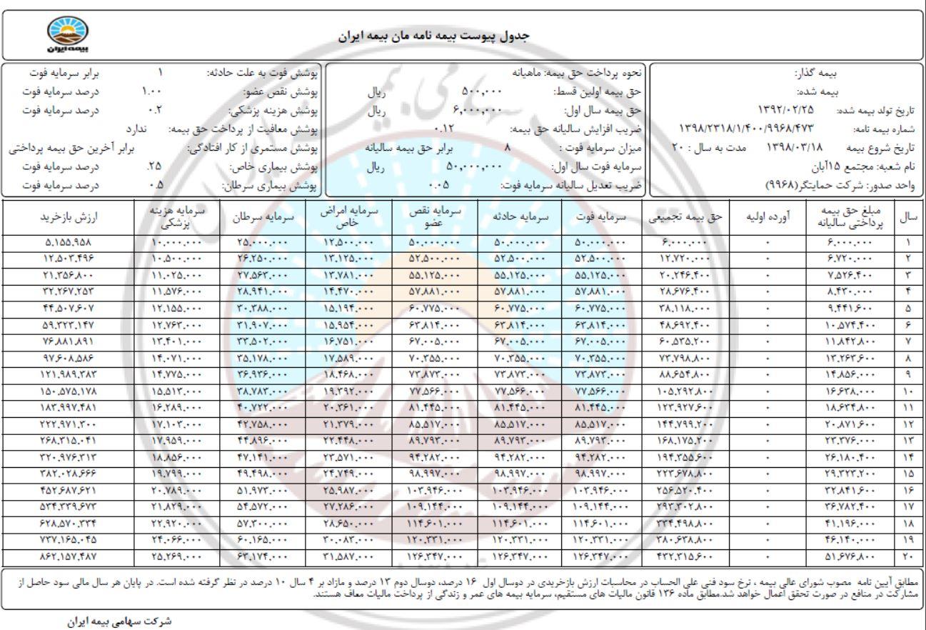 دانلود جدول محاسبه آنلاین ارزش بازخریدی بیمه عمر پس انداز و سرمایه گذاری بیمه زندگی و بیمه مان بیمه ایران